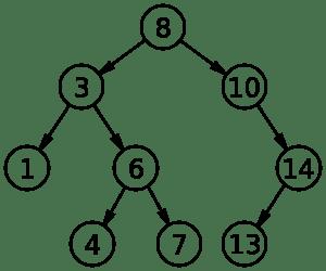 2000px-Binary_search_tree.svg